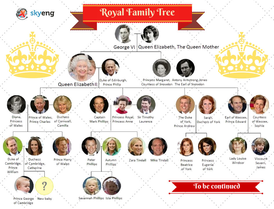 royal-family-tree