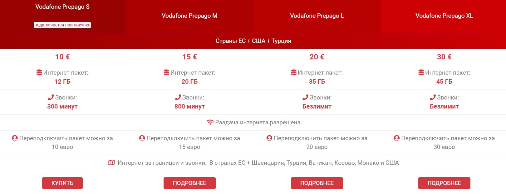 Туристические тарифы на интернет в Англии в 2021 году для российских путешественников